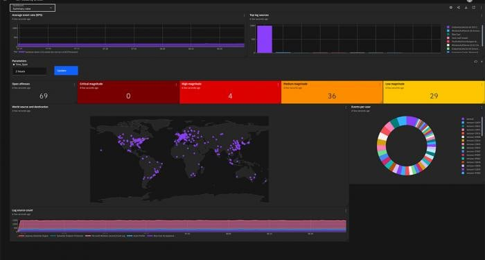 Screen shot of QRadar SIEM dashboard
