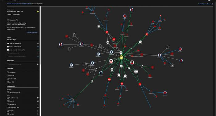 Screen shot of Watson Investigations offense relationship graph in QRadar
