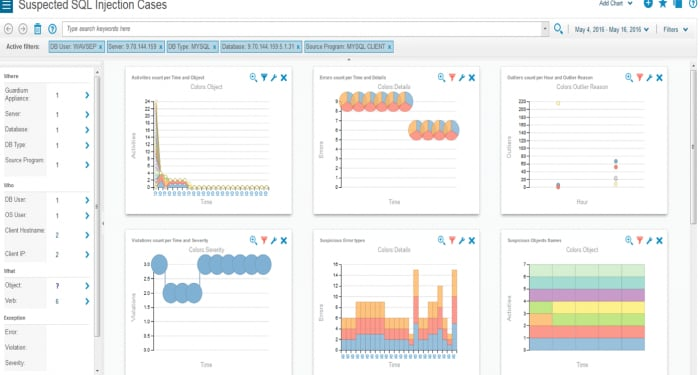 Screen shot of Guardium dashboard to analyze data