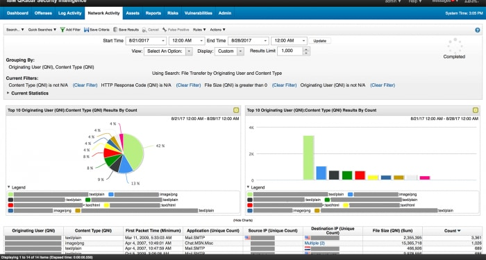 Screen shot of network activity dashboard.