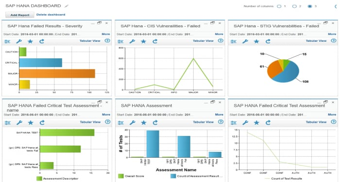 Screen shot of Guardium dashboard with detailed charts from exposure tests