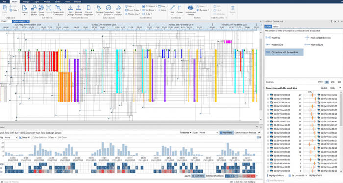 Screen shot of analysis and reporting available in IBM i2 Connect