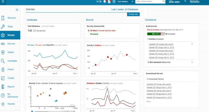 Screen shot of data activity dashboard