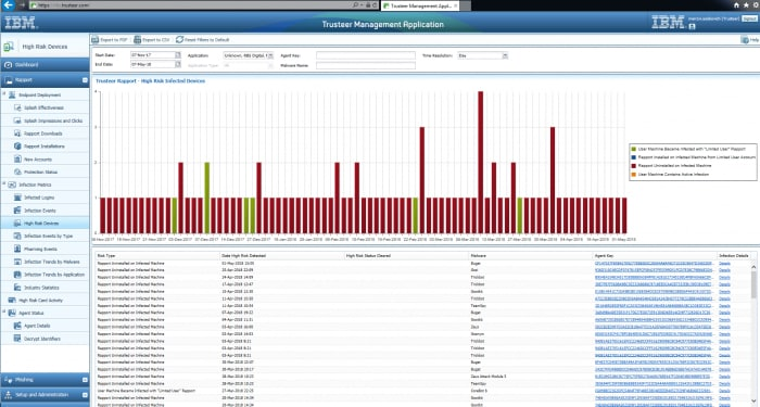 Screen shot of a report in IBM Security Trusteer Rapport